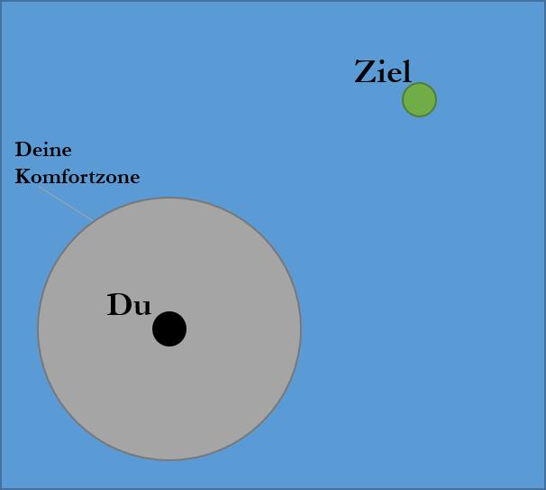 Aus der Komfortzone ausbrechen um die Libido beim Mann zu steigern.